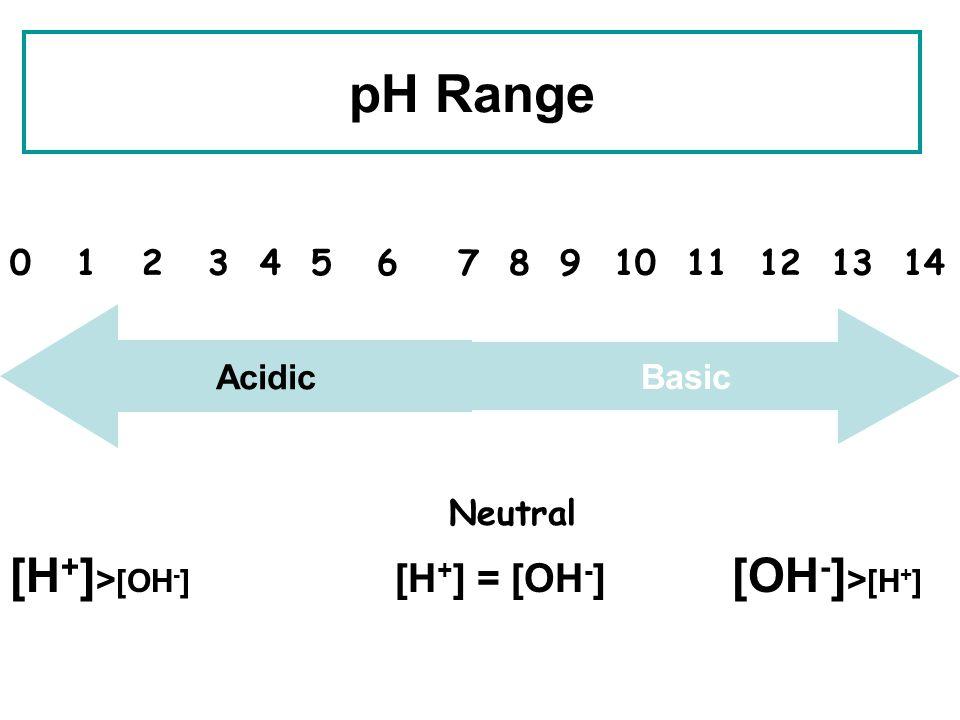 pH Range [H+]>[OH-] [H+] = [OH-] [OH-]>[H+]